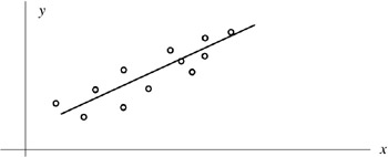 Chapter 12: Curve Fitting, Regression, and Correlation