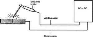 Chapter 6: Metal Arc Welding with Coated Electrodes