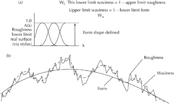 Chapter 10: Errors of Form (Excluding Axes of Rotation