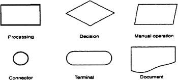 Logic Diagram Symbols Definition