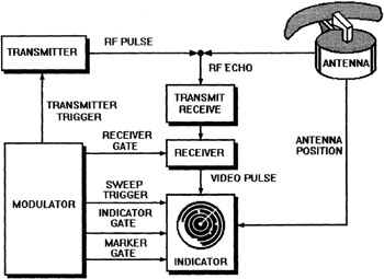 Radar System Block Diagram Pictures to Pin on Pinterest