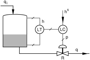 Chapter 5: Analysis of Single-Loop Control Systems