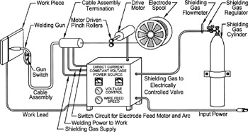 Chapter 6: Wire Feed Welding Gas Metal & Flux Cored Arc