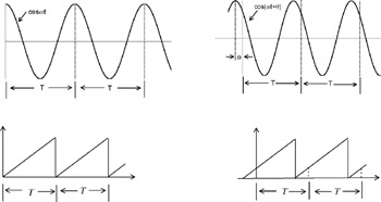 Chapter 8: Average and RMS Values, Complex Power, and