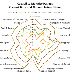 spider diagrams for example see figure 2 can be used to capture the current state readings and lay out the future course for the business architecture  [ 1097 x 791 Pixel ]