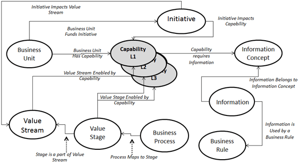 Enterprise Capital Planning and Business Architecture