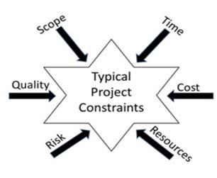 Government Transformation Depends On Dynamic Portfolio