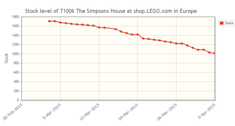 new feature shop lego
