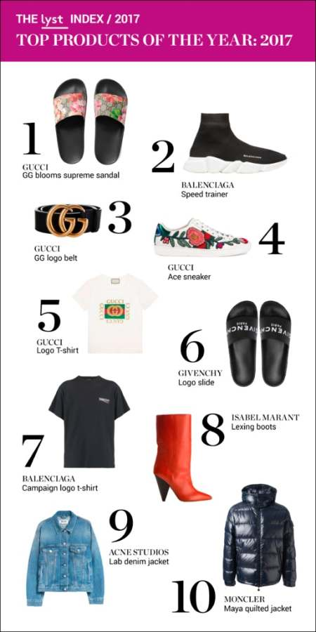 9e5f4669e8d That same aesthetic fuels Gucci s high online engagement rates. The brand  achieves strong organic traction on social media channels — with products  like its ...