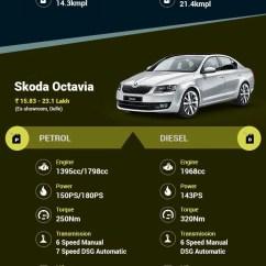 New Corolla Altis Vs Skoda Octavia Grand Avanza E 1.3 Manual Toyota Hyundai Elantra Specs Speaking Of The It Gets Same Powerful 1 8 Litre Petrol Motor While And Entail A 2 0 Optional