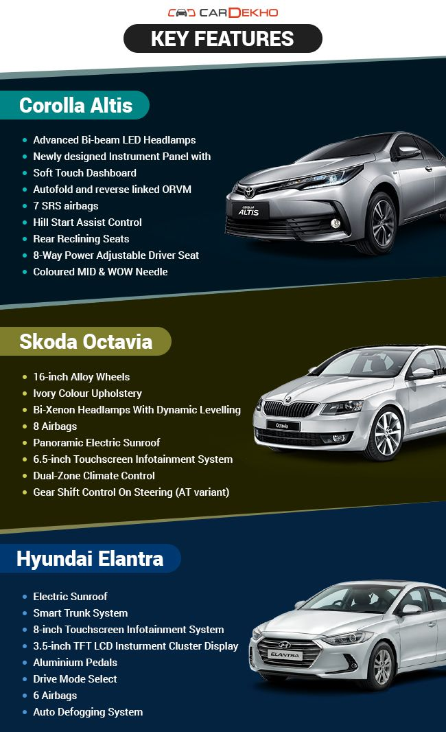new corolla altis vs skoda octavia grand avanza g 1.3 mt toyota hyundai elantra specs since all three belong to the executive saloon s segment features provided are decent and match price point at which they offered