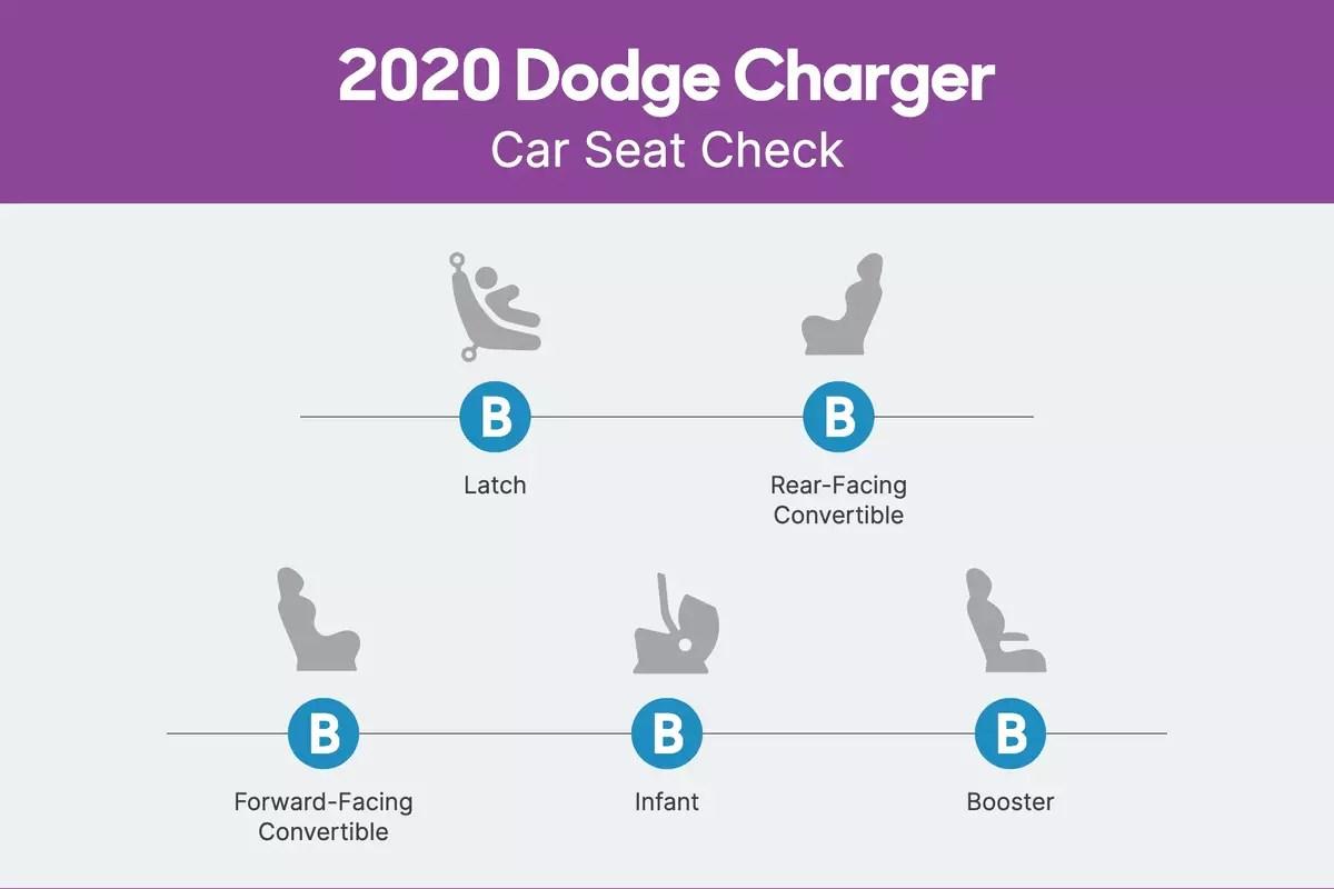 dodge-charger-2020-csc-scorecard.png