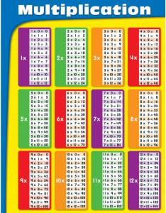 Multiplication chart grade also math tables ganda fullring rh