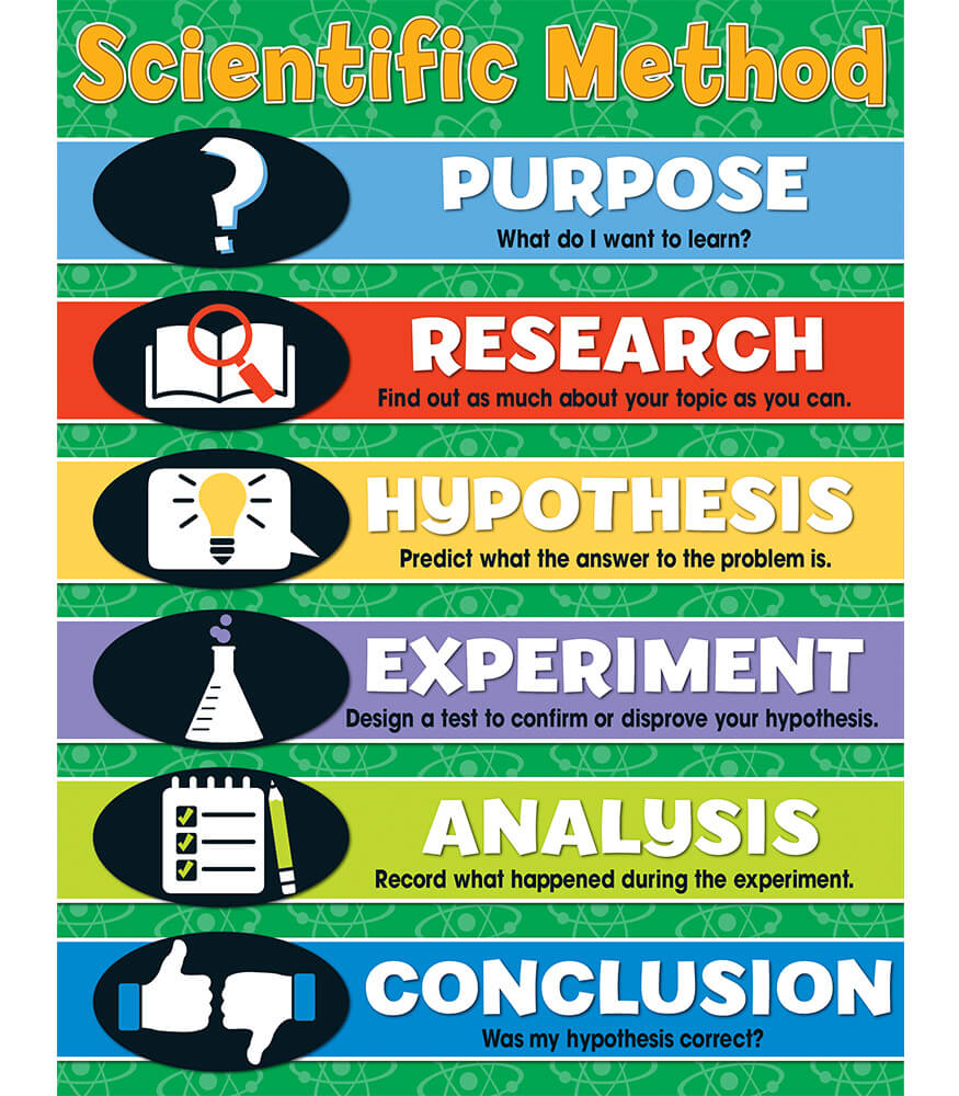 Scientific Method Chart Grade 4 8 Carson Dellosa Publishing