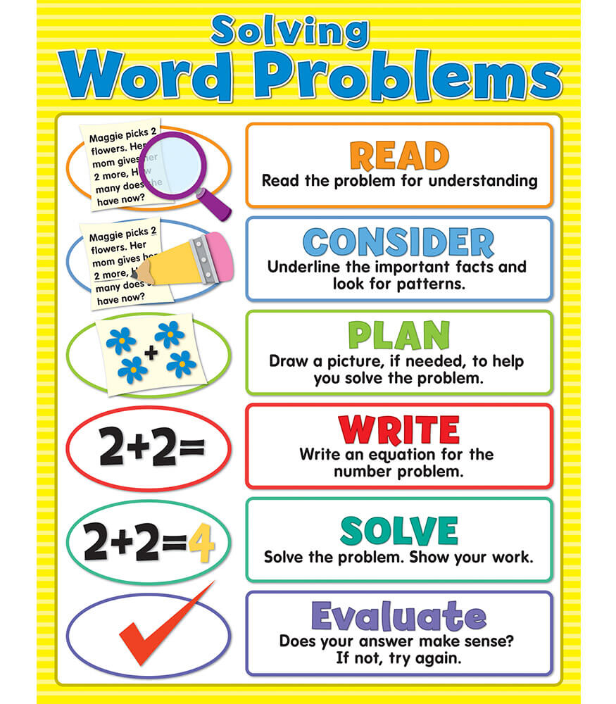 Solving Word Problems Chart Grade 28
