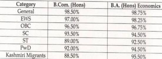 DU cut off list 2019 Released! Hindu College announces