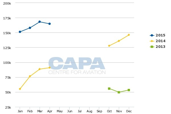HK Express to grow to 15-20 aircraft in 2016. pursuing LCC hybridity with A321s and interlines | CAPA