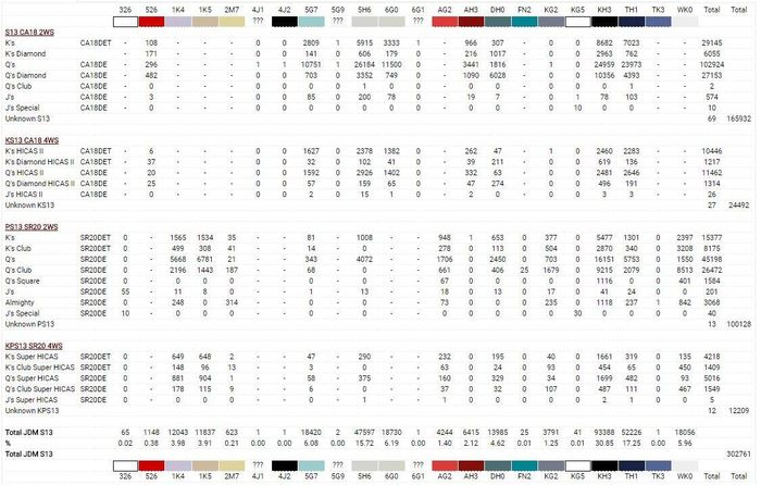 JDM Silvia S13 Production Numbers for all types, colour
