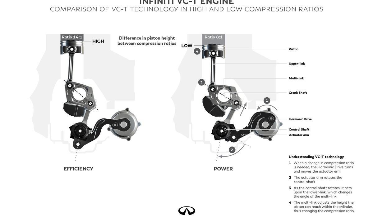 hight resolution of infiniti has built a variable displacement engine and it s spectacularly clever