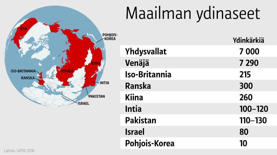 Grafiikka maailman ydinaseiden määristä.