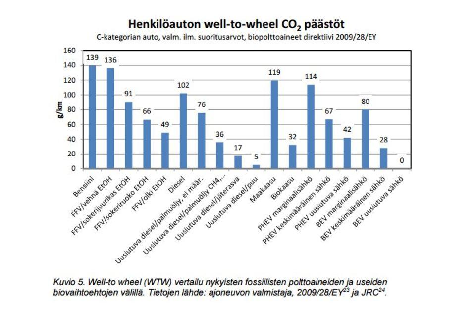 taulukko autojen hiilidioksipäästöistä