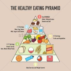 New Food Pyramid Diagram Kenwood Ddx6019 Wiring The Healthy Eating Design Vector Image 1976093