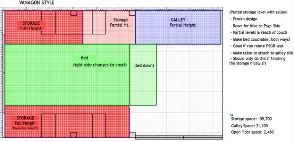 This is kind of a Vanagon style build where the bed is in the middle with storage on both sides. The bed folds up in the middle to become the backseat. If you're a couple living in a van, the entire back of the van may be your bed also.