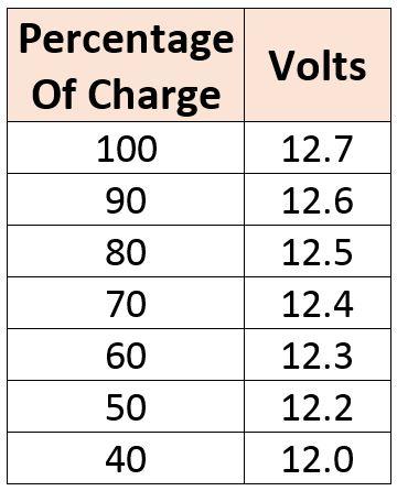 Voltage-Percentage-Table-2