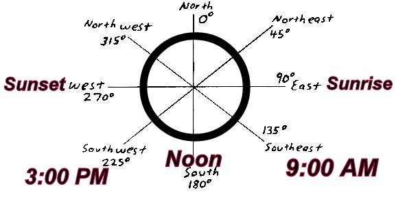 If this is all you know about navigation by the sun, it would almost be enough.