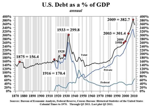 Looking at his chart it hard to miss that their have been two huge peaks in National debt, the first in 1933 with the Great Depression and the second in 2008 and it's global recession. You'd think we'd learn our lesson but instead we are still racking up a huge and unprecedented National Debt.