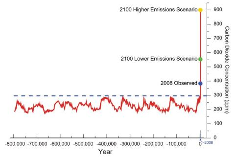 This is a graph from the NOAA website that shows the amount of carbon in the air for the last 800,000 years. We know this from ice core samples in Antarctic that have trapped air in them from the past. We can measure it and know exactly how much carbon was in the air at any time. Notice how consistent it is until the beginning of the industrial age when it skyrockets.  It is continuing to rise at an alarming rate and so it the graph has projections for what it will be like if we don't make some serious changes. projections for