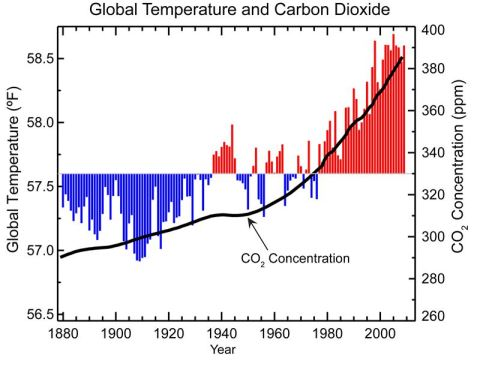 This is a graph from the NOAA website showing the  average surface temperature of the earth along with a line for the amount of carbon in the air. Can that just be a coincidence or accident?