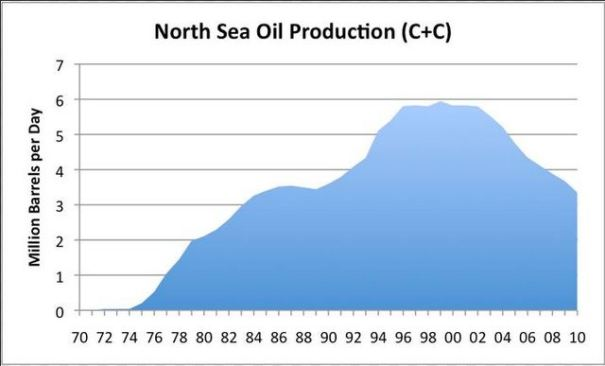 This is a graph of the oil production from the giant North Sea oil field. Again we can see a very clear rise, Peak and decline of this field. Every field in the world id going to have this happen to it. Even worse, we have already found all the ginat fields and the small ones we do find can NOT replace the decline from these giant fields.