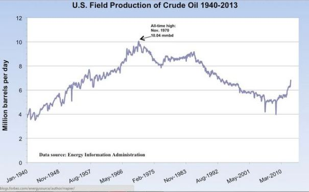 in this chart you can see an obvious rise, peak and decline in total United States oil production. This is going to occur everywhere in the world eventually. Thinking otherwise is just wishful thinking.