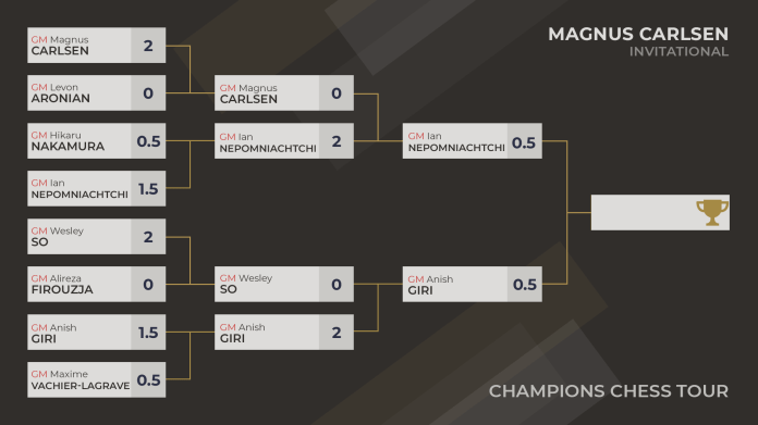 2021 Rezultatet e ftesës Magnus Carlsen