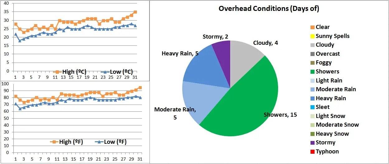 Hong Kong Weather in May. Hong Kong Temperature in May