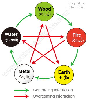 china s five elements