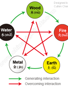 Chinese five elements theory also china   philosophy and culture rh chinahighlights