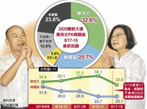 旺旺中時民調:郭董退賽效應!游離票大增 韓蔡差距縮小