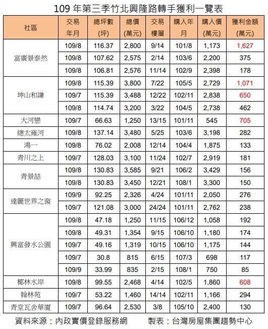 109年第三季竹北興隆路轉手獲利一覽表