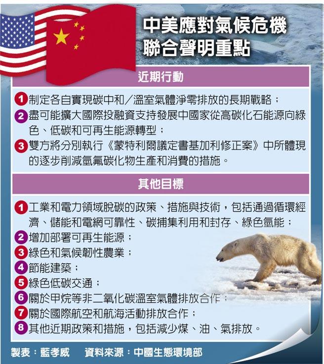 中美联合声明的要点关于应对气候危机