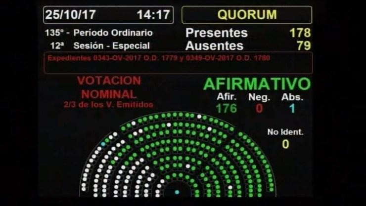 Desafuero de Julio De Vido: qué diputados votaron a favor, quién se abstuvo y quiénes pegaron el faltazo