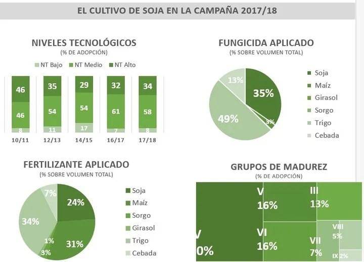 Tecnología aplicada en el cultivo de soja en la campaña 2017/18.