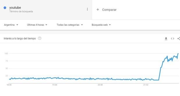 Google Trends muestra cómo se dispararon las búsquedas con la palabra YouTube luego de las 22, por los problemas con esa plataforma.