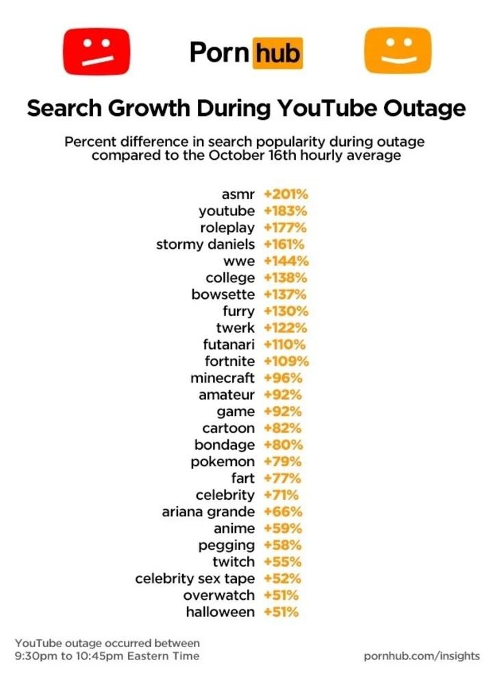 Los términos que más se buscaron en PornHub durante la caída de YouTube.