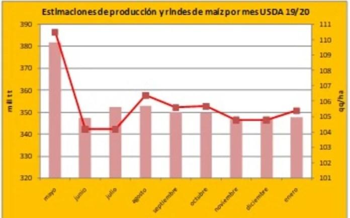 Estimación de producción y rindes de maíz por mes USDA 19/20.