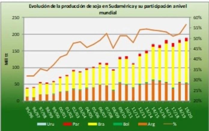 Evolución dela producción de soja en Sudamérica y su participación a nivel mundial.