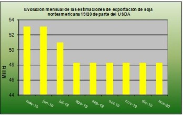 Evolución mensual de las estimaciones de exportación de soja norteamericana 19/20 de parte de USDA.