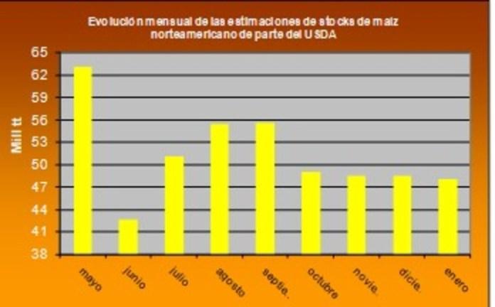 Evolución mensual de las estimaciones de stocks de maíz norteamericano de parte del Usda .