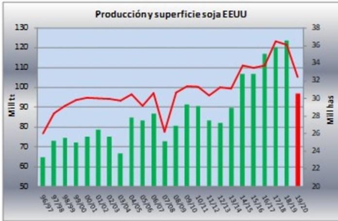 Superficie y producción de soja en EE.UU.